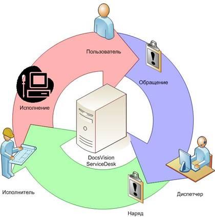 Полный комплекс внедрения системы электронного документооборота в организации, обучение сотрудников...